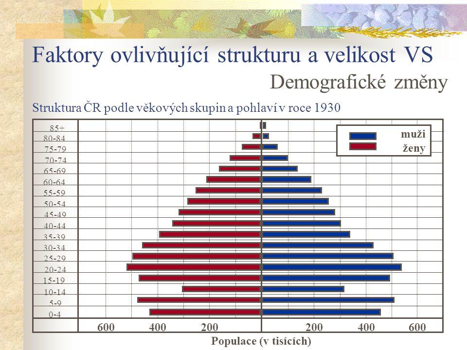 Faktory ovlivňující strukturu a velikost VS Demografické změny 85+ 80-84 75-79 70-74 65-69 55-59 50-54 45-49 40-44 35-39 30-34 25-29 20-24 15-19 10-14 5-9 0-4 200400600200400600 Populace (v tisících) 60-64 muži ženy Struktura ČR podle věkových skupin a pohlaví v roce 1930