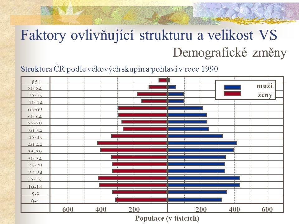 Faktory ovlivňující strukturu a velikost VS Demografické změny Struktura ČR podle věkových skupin a pohlaví v roce 1990 85+ 80-84 75-79 70-74 65-69 55-59 50-54 45-49 40-44 35-39 30-34 25-29 20-24 15-19 10-14 5-9 0-4 200400600200400600 Populace (v tisících) 60-64 muži ženy