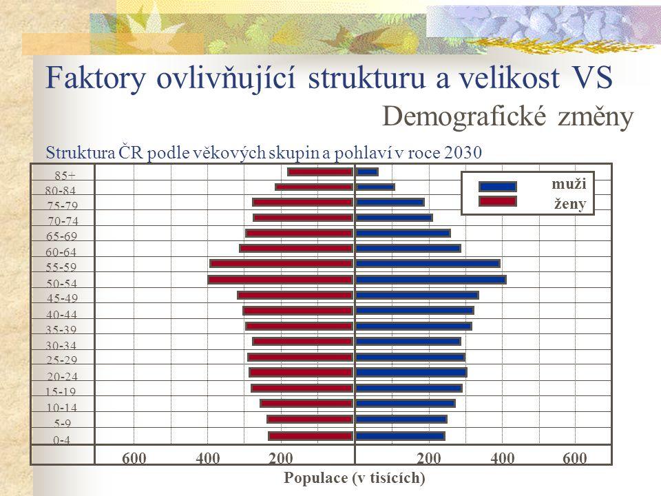 Faktory ovlivňující strukturu a velikost VS Demografické změny Struktura ČR podle věkových skupin a pohlaví v roce 2030 85+ 80-84 75-79 70-74 65-69 55-59 50-54 45-49 40-44 35-39 30-34 25-29 20-24 15-19 10-14 5-9 0-4 200400600200400600 Populace (v tisících) 60-64 muži ženy