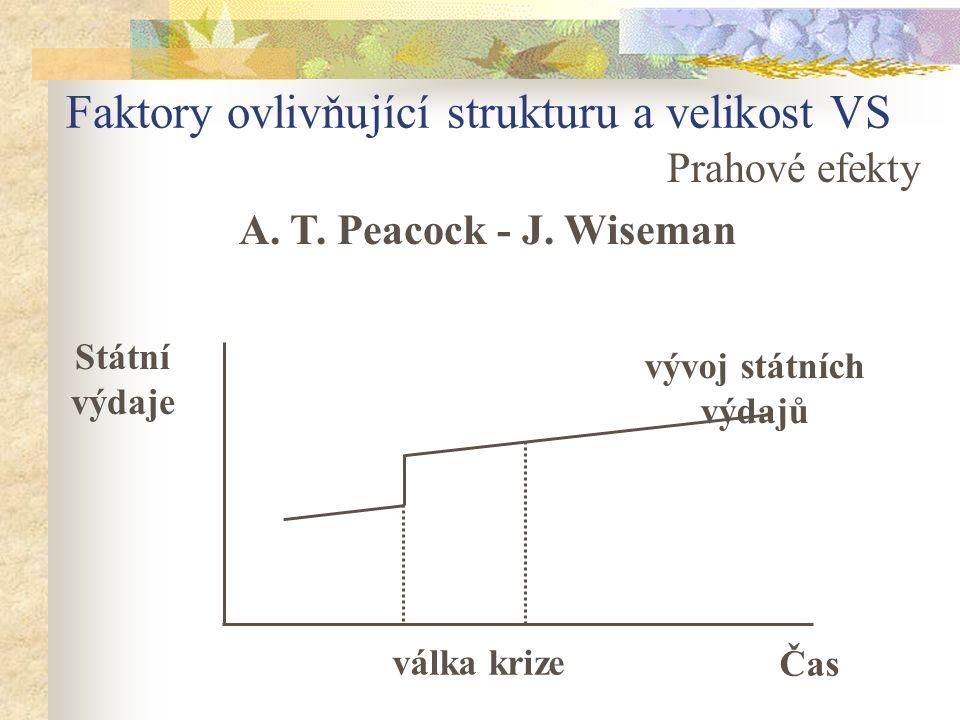 Faktory ovlivňující strukturu a velikost VS Prahové efekty Státní výdaje válka krize Čas vývoj státních výdajů A. T. Peacock - J. Wiseman