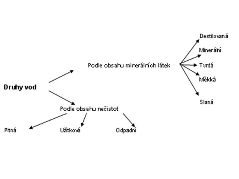 Funkce vody v lidském těle Přepravuje živiny Vystýlá kosti a klouby Zvlhčuje O 2, ten se lépe dýchá Upravuje tělesnou teplotu Podporuje zásobování buněk O 2 Odvádí odpady Vyplavuje toxiny Zabraňuje lepení tkání Zlepšuje mezibuněčnou komunikaci Posiluje přirozený proces regenerace těla Zajišťuje hydrataci na úrovni buněk