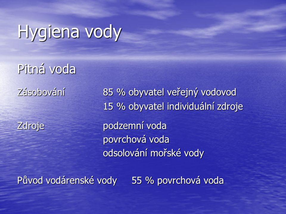 Hygiena vody Pitná voda Zásobování85 % obyvatel veřejný vodovod 15 % obyvatel individuální zdroje Zdrojepodzemní voda povrchová voda odsolování mořské vody Původ vodárenské vody55 % povrchová voda