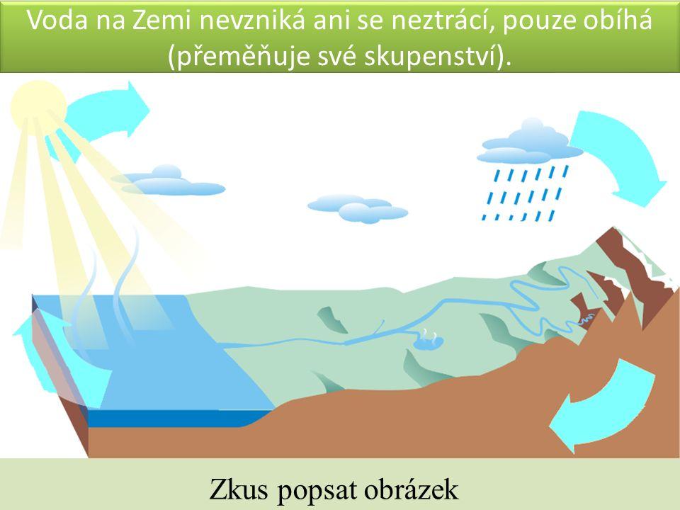 Voda na Zemi nevzniká ani se neztrácí, pouze obíhá (přeměňuje své skupenství). Zkus popsat obrázek