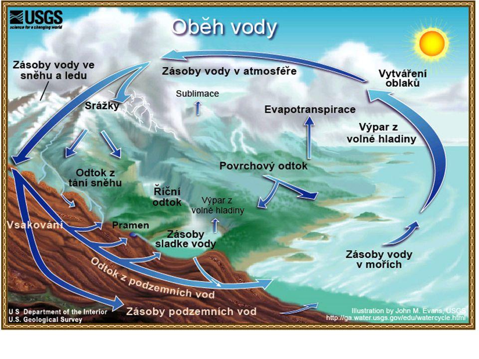 Vodní toky Voda, která naprší, nejprve nesoustředěně odtéká - ron se soustředěným odtokem srážkové vody vzniká koryto - potok, řeka...
