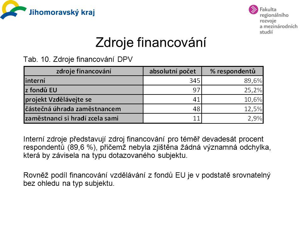 Zdroje financování Tab. 10.