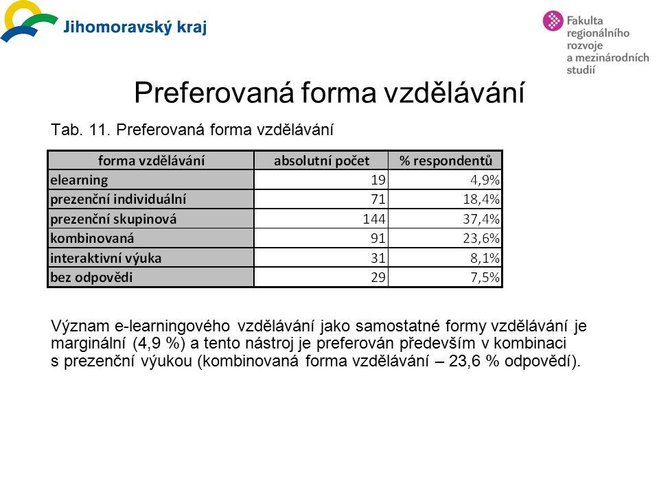 Preferovaná forma vzdělávání Tab. 11. Preferovaná forma vzdělávání Význam e-learningového vzdělávání jako samostatné formy vzdělávání je marginální (4