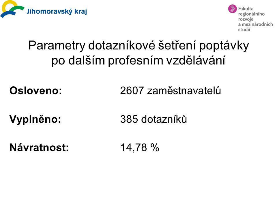 Parametry dotazníkové šetření poptávky po dalším profesním vzdělávání Osloveno:2607 zaměstnavatelů Vyplněno:385 dotazníků Návratnost:14,78 %