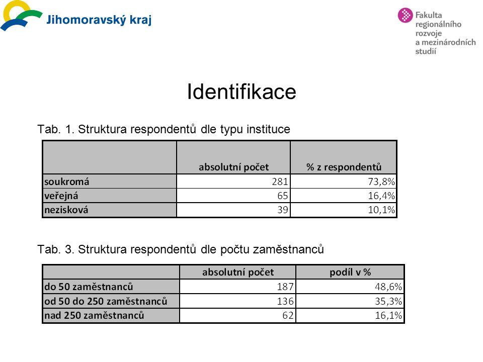 Identifikace Tab. 1. Struktura respondentů dle typu instituce Tab. 3. Struktura respondentů dle počtu zaměstnanců