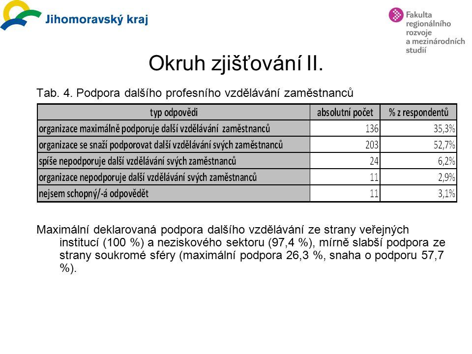 Okruh zjišťování II. Tab. 4.