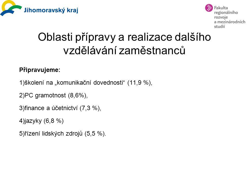 """Oblasti přípravy a realizace dalšího vzdělávání zaměstnanců Připravujeme: 1)školení na """"komunikační dovednosti"""" (11,9 %), 2)PC gramotnost (8,6%), 3)fi"""