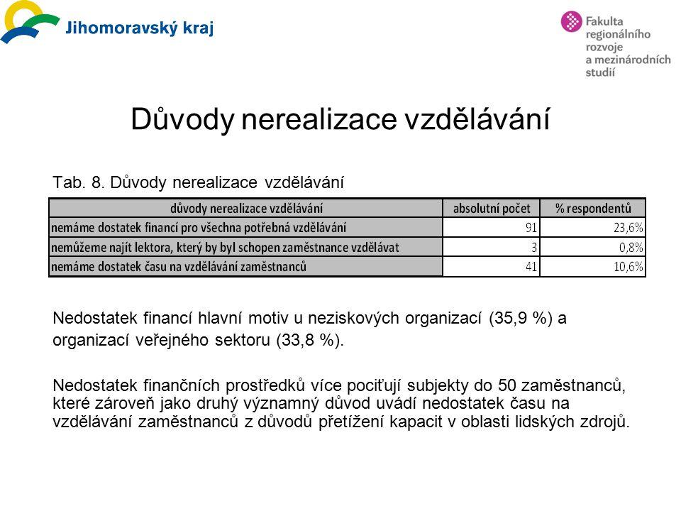 Důvody nerealizace vzdělávání Tab. 8. Důvody nerealizace vzdělávání Nedostatek financí hlavní motiv u neziskových organizací (35,9 %) a organizací veř