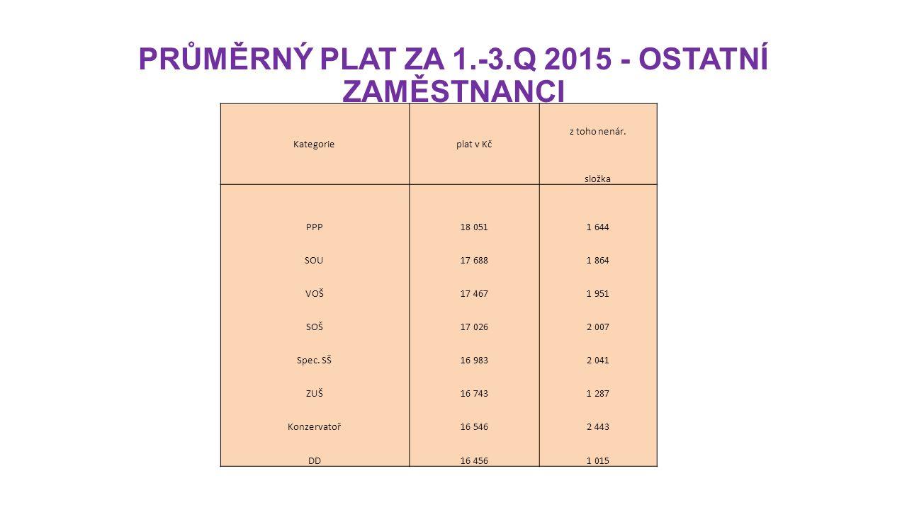 PRŮMĚRNÝ PLAT ZA 1.-3.Q 2015 - OSTATNÍ ZAMĚSTNANCI Kategorieplat v Kč z toho nenár.