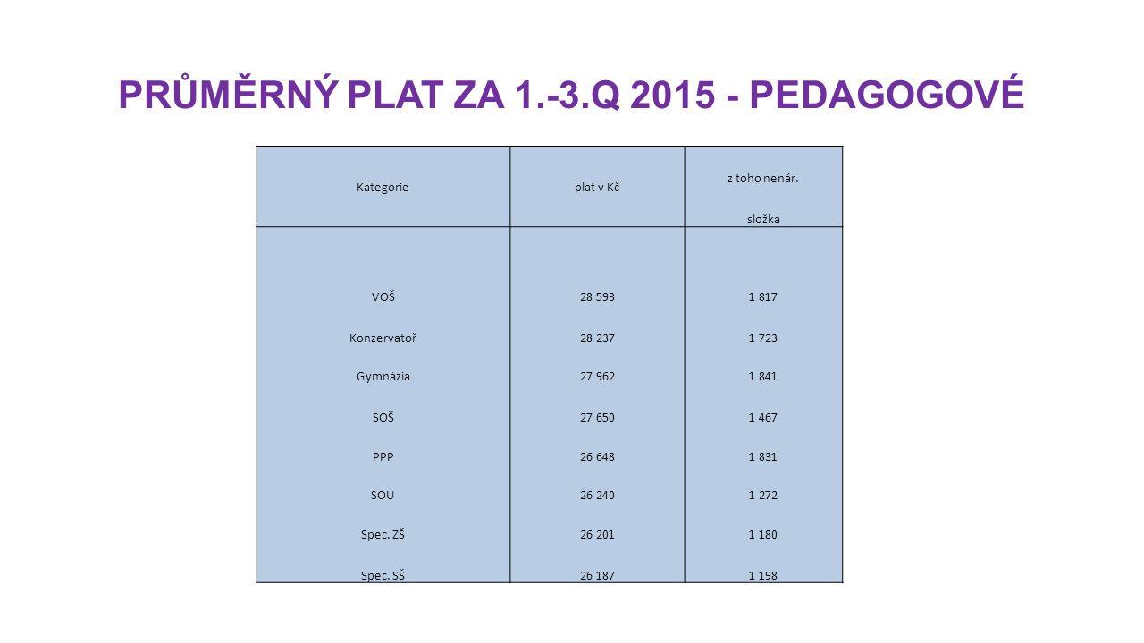 PRŮMĚRNÝ PLAT ZA 1.-3.Q 2015 - PEDAGOGOVÉ Kategorieplat v Kč z toho nenár.