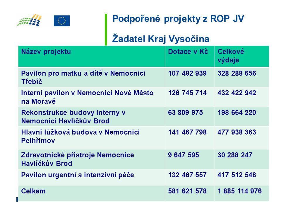 Podpořené projekty z ROP JV Žadatel Kraj Vysočina Název projektuDotace v KčCelkové výdaje Pavilon pro matku a dítě v Nemocnici Třebíč 107 482 939328 2