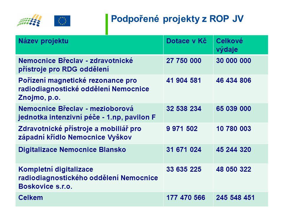 Podpořené projekty z ROP JV Název projektuDotace v KčCelkové výdaje Nemocnice Břeclav - zdravotnické přístroje pro RDG oddělení 27 750 00030 000 000 P