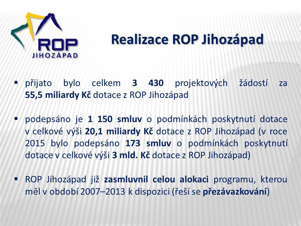 Realizace ROP Jihozápad  přijato bylo celkem 3 430 projektových žádostí za 55,5 miliardy Kč dotace z ROP Jihozápad  podepsáno je 1 150 smluv o podmí