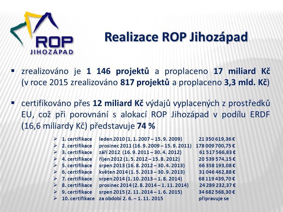 Realizace ROP Jihozápad  zrealizováno je 1 146 projektů a proplaceno 17 miliard Kč (v roce 2015 zrealizováno 817 projektů a proplaceno 3,3 mld. Kč) 