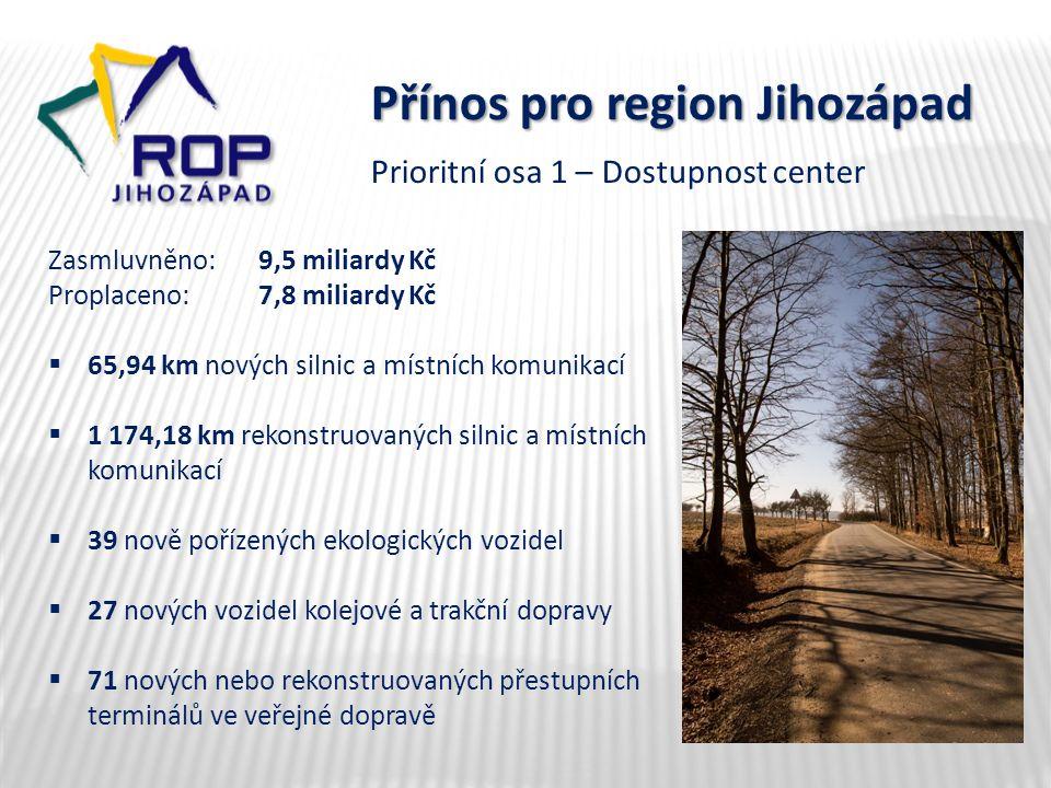 Přínos pro region Jihozápad Zasmluvněno: 9,5 miliardy Kč Proplaceno:7,8 miliardy Kč  65,94 km nových silnic a místních komunikací  1 174,18 km rekon