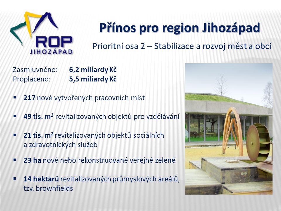 Přínos pro region Jihozápad Zasmluvněno: 6,2 miliardy Kč Proplaceno:5,5 miliardy Kč  217 nově vytvořených pracovních míst  49 tis. m 2 revitalizovan