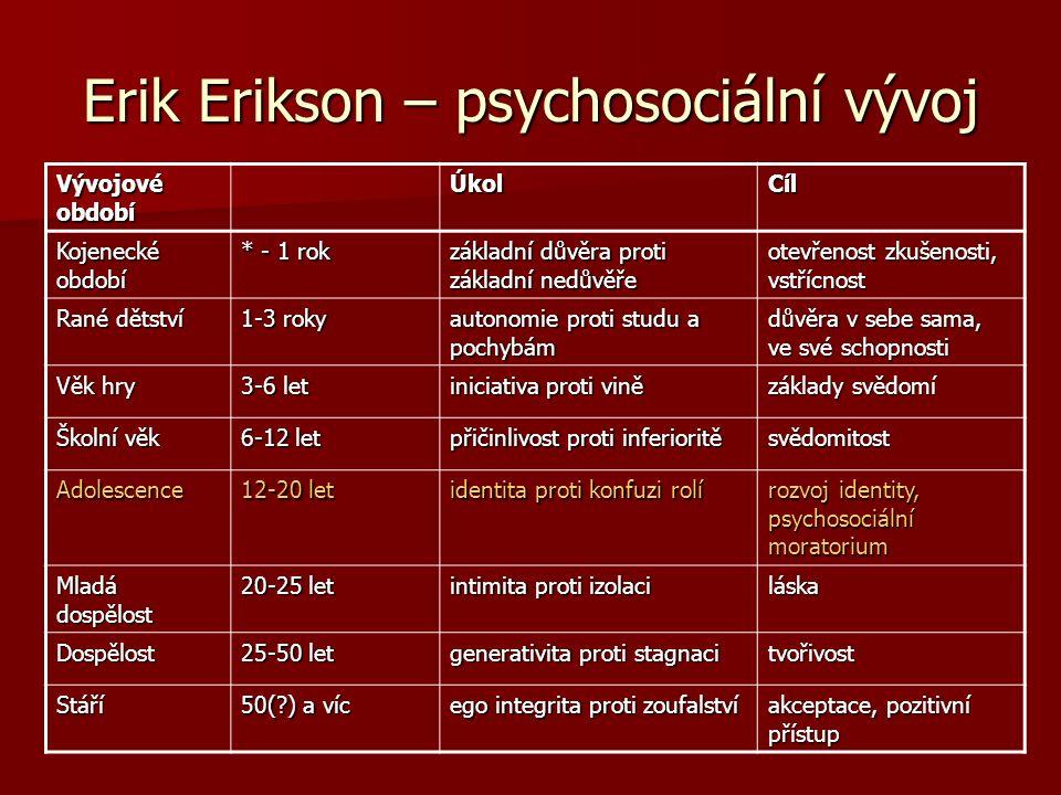 Erik Erikson – psychosociální vývoj Vývojové období ÚkolCíl Kojenecké období * - 1 rok základní důvěra proti základní nedůvěře otevřenost zkušenosti,