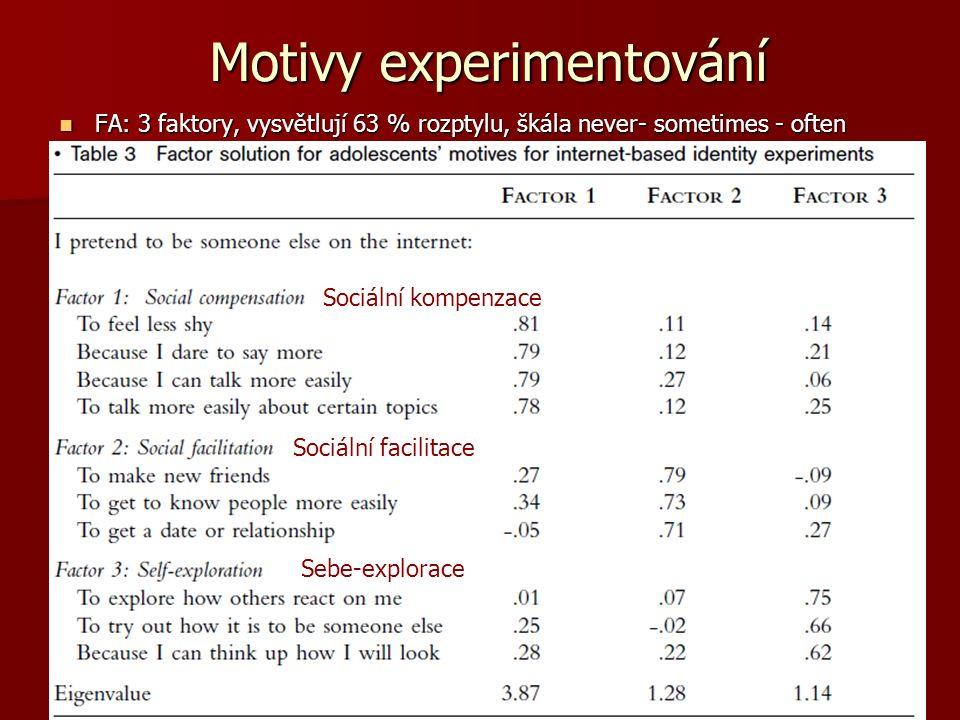 Motivy experimentování FA: 3 faktory, vysvětlují 63 % rozptylu, škála never- sometimes - often FA: 3 faktory, vysvětlují 63 % rozptylu, škála never- sometimes - often Sociální kompenzace Sociální facilitace Sebe-explorace