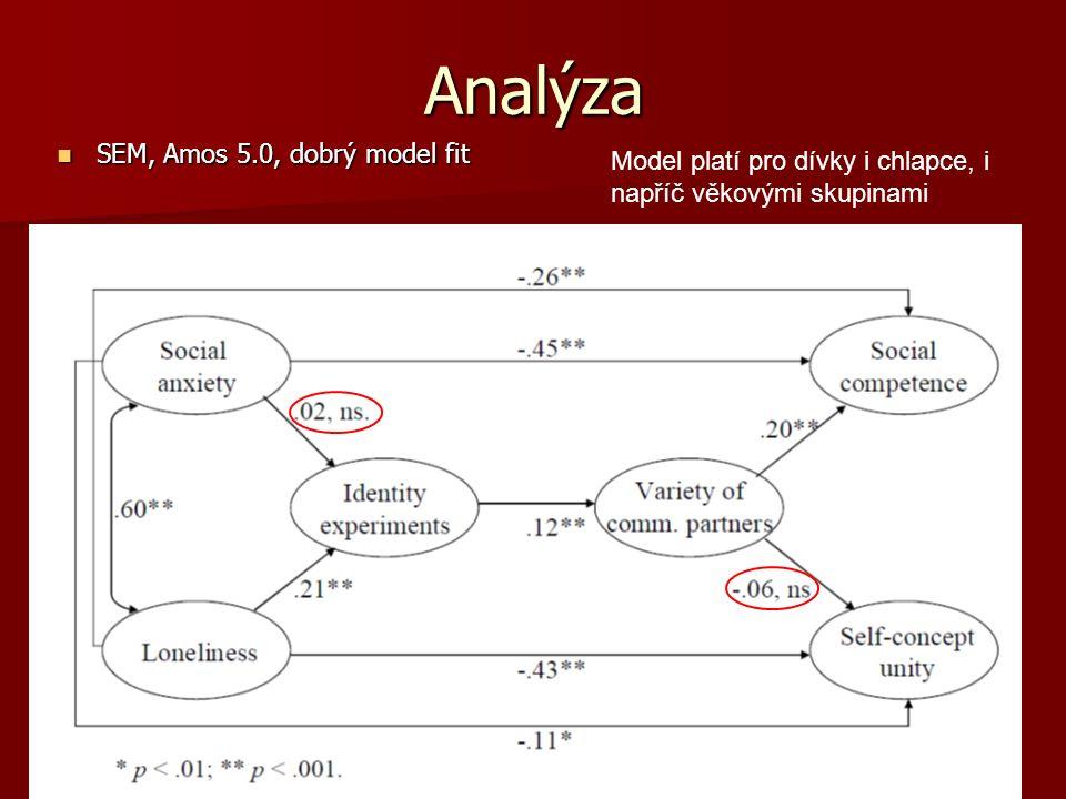 Analýza SEM, Amos 5.0, dobrý model fit SEM, Amos 5.0, dobrý model fit Model platí pro dívky i chlapce, i napříč věkovými skupinami