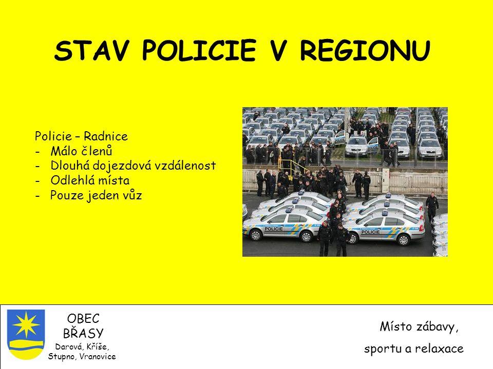 STAV POLICIE V REGIONU OBEC BŘASY Místo zábavy, sportu a relaxace Darová, Kříše, Stupno, Vranovice Policie – Radnice -Málo členů -Dlouhá dojezdová vzdálenost -Odlehlá místa -Pouze jeden vůz