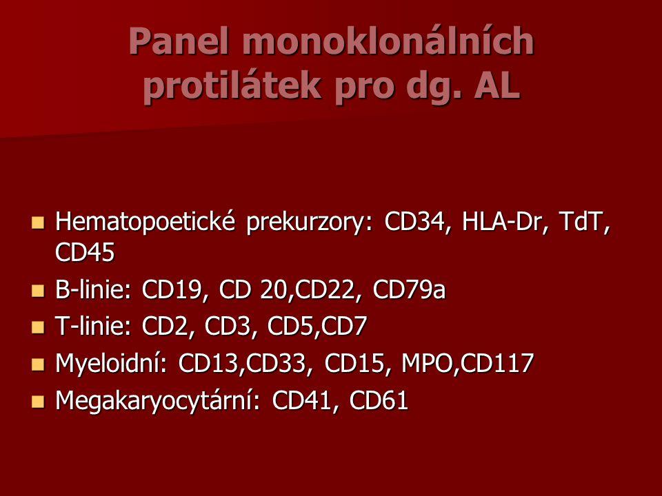 Panel monoklonálních protilátek pro dg.