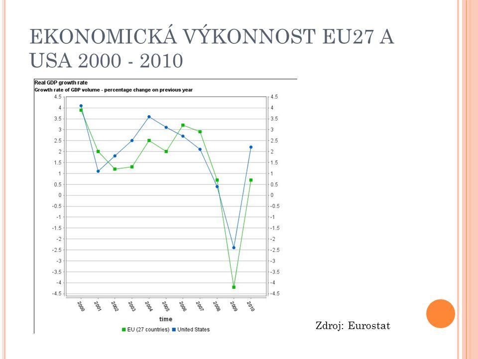 EKONOMICKÁ VÝKONNOST EU27 A USA 2000 - 2010 Zdroj: Eurostat