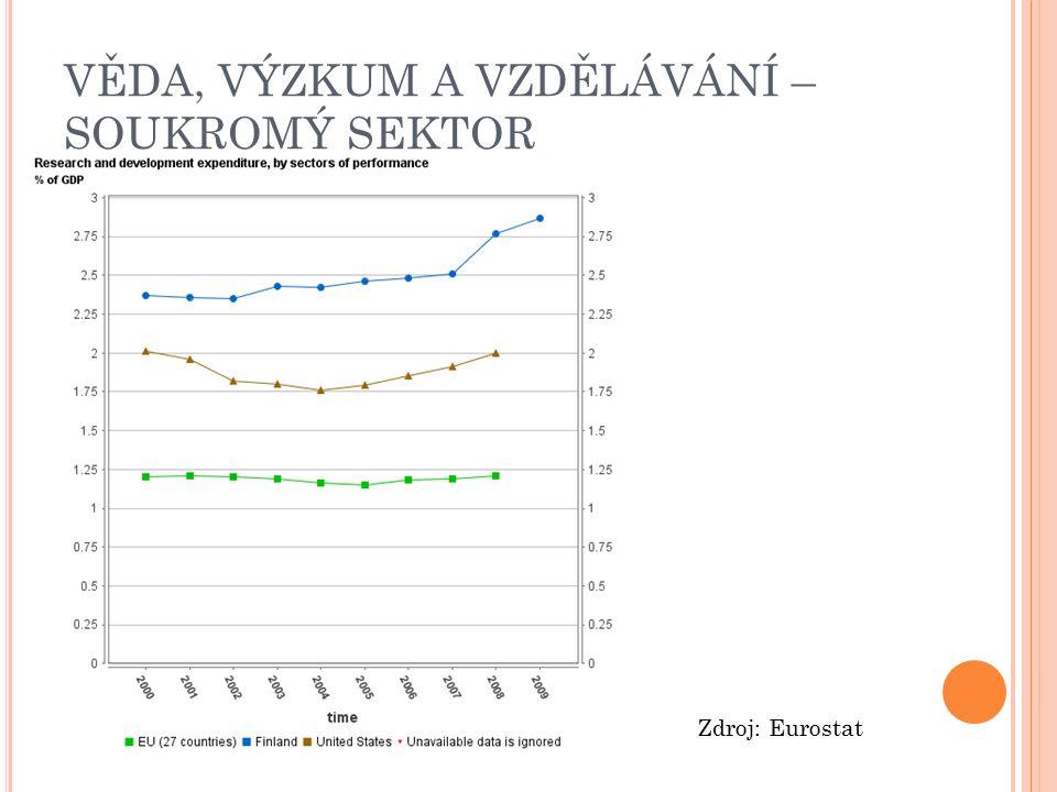VĚDA, VÝZKUM A VZDĚLÁVÁNÍ – SOUKROMÝ SEKTOR Zdroj: Eurostat