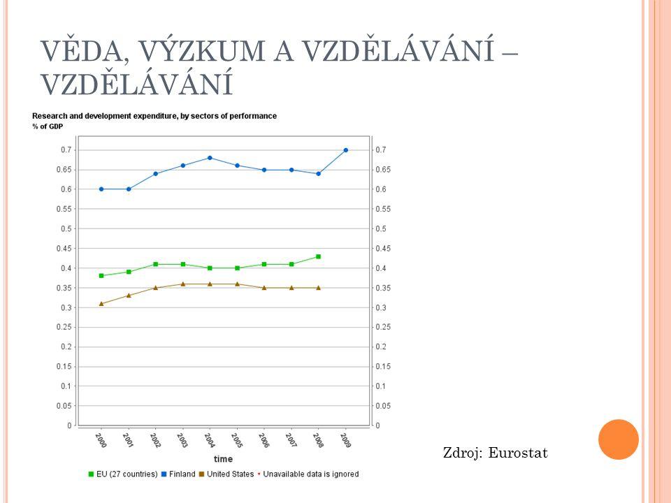 VĚDA, VÝZKUM A VZDĚLÁVÁNÍ – VZDĚLÁVÁNÍ Zdroj: Eurostat