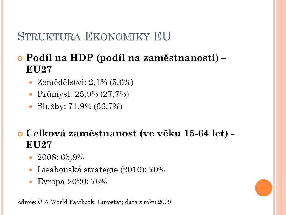 S TRUKTURA E KONOMIKY EU Podíl na HDP (podíl na zaměstnanosti) – EU27 Zemědělství: 2,1% (5,6%) Průmysl: 25,9% (27,7%) Služby: 71,9% (66,7%) Celková zaměstnanost (ve věku 15-64 let) - EU27 2008: 65,9% Lisabonská strategie (2010): 70% Evropa 2020: 75% Zdroje: CIA World Factbook; Eurostat; data z roku 2009