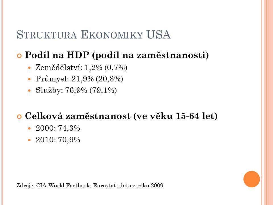 Z AMĚSTNANOST V EU27 A USA 2000 - 2008 Zdroj: Eurostat