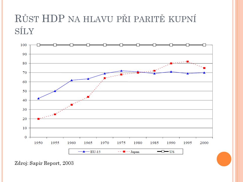 R ŮST HDP NA HLAVU PŘI PARITĚ KUPNÍ SÍLY Zdroj: Sapir Report, 2003