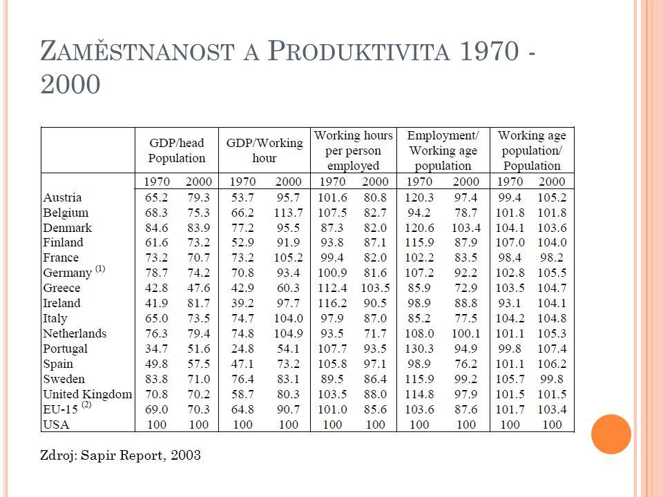PŘÍRŮSTEK HDP, ODPRACOVANÝCH HODIN NA HLAVU A PRODUKTIVITY PRÁCE 1970 - 2000 Zdroj: Sapir Report, 2003