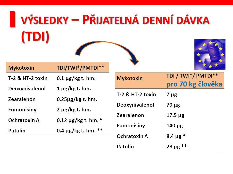 VÝSLEDKY – P ŘIJATELNÁ DENNÍ DÁVKA (TDI) MykotoxinTDI/TWI*/PMTDI** T-2 & HT-2 toxin0.1 µg/kg t.