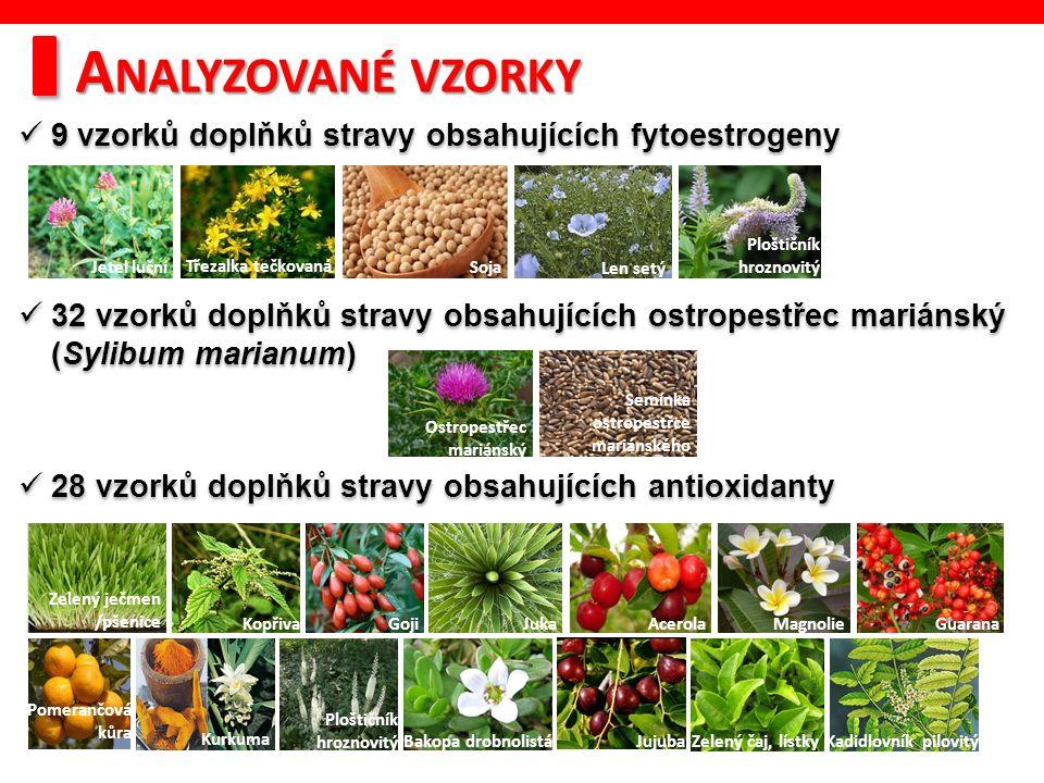 9 vzorků doplňků stravy obsahujících fytoestrogeny 32 vzorků doplňků stravy obsahujících ostropestřec mariánský (Sylibum marianum) 28 vzorků doplňků stravy obsahujících antioxidanty 9 vzorků doplňků stravy obsahujících fytoestrogeny 32 vzorků doplňků stravy obsahujících ostropestřec mariánský (Sylibum marianum) 28 vzorků doplňků stravy obsahujících antioxidanty A NALYZOVANÉ VZORKY Jetel luční Třezalka tečkovaná Soja Len setý Ploštičník hroznovitý Ostropestřec mariánský Semínka ostropestřce mariánského Ploštičník hroznovitý Zelený ječmen /pšenice KopřivaGojiJukaAcerolaMagnolieGuarana Pomerančová kůra Kurkuma Bakopa drobnolistáJujubaZelený čaj, lístkyKadidlovník pilovitý