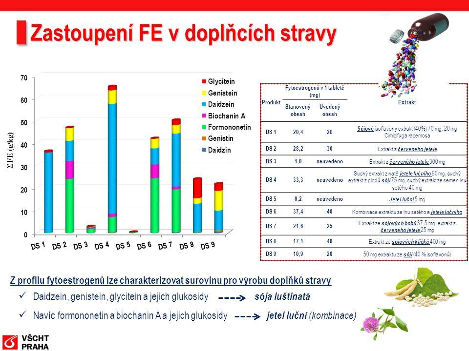 Zastoupení FE v doplňcích stravy Z profilu fytoestrogenů lze charakterizovat surovinu pro výrobu doplňků stravy Daidzein, genistein, glycitein a jejich glukosidy sója luštinatá Navíc formononetin a biochanin A a jejich glukosidy jetel luční (kombinace) Produkt Fytoestrogenů v 1 tabletě (mg) Extrakt Stanovený obsah Uvedený obsah DS 120,428 Sójové isoflavony extrakt (40%) 70 mg, 20 mg Cimicifuga racemosa DS 228,230 Extrakt z červeného jetele DS 31,0neuvedeno Extrakt z červeného jetele 300 mg DS 433,3neuvedeno Suchý extrakt z natě jetele lučního 90 mg, suchý extrakt z plodů sóji 75 mg, suchý extrakt ze semen lnu setého 40 mg DS 50,2neuvedeno Jetel luční 5 mg DS 637,440 Kombinace extraktu ze lnu setého a jetele lučního DS 721,625 Extrakt ze sójových bobů 37,5 mg, extrakt z červeného jetele 25 mg DS 817,140 Extrakt ze sójových klíčků 400 mg DS 910,920 50 mg extraktu ze sóji (40 % isoflavonů)