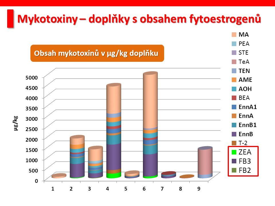Obsah mykotoxinů v µg/kg doplňku Mykotoxiny – doplňky s obsahem fytoestrogenů