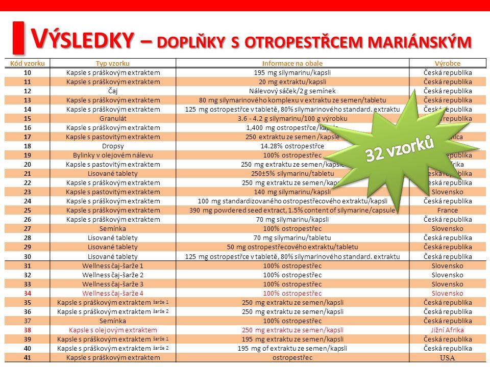 V ÝSLEDKY – DOPLŇKY S OTROPESTŘCEM MARIÁNSKÝM Kód vzorkuTyp vzorkuInformace na obaleVýrobce 10Kapsle s práškovým extraktem195 mg silymarinu/kapsliČeská republika 11Kapsle s práškovým extraktem20 mg extraktu/kapsliČeská republika 12ČajNálevový sáček/2 g semínekČeská republika 13Kapsle s práškovým extraktem80 mg silymarinového komplexu v extraktu ze semen/tabletuČeská republika 14Kapsle s práškovým extraktem125 mg ostropestřce v tabletě, 80% silymarinového standard.