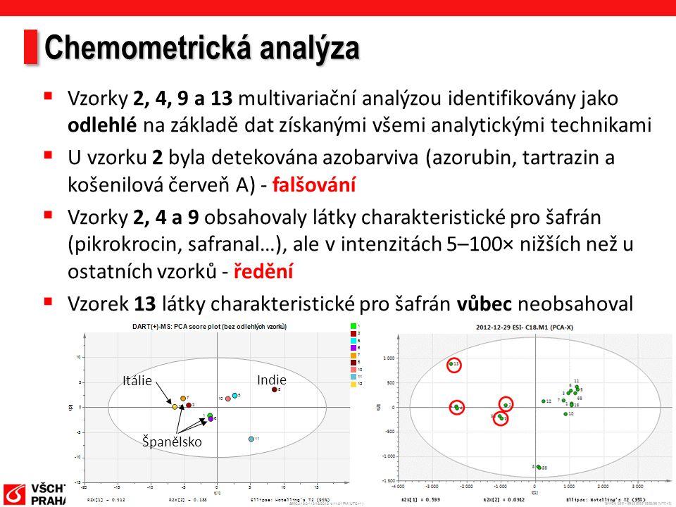 Chemometrická analýza  Vzorky 2, 4, 9 a 13 multivariační analýzou identifikovány jako odlehlé na základě dat získanými všemi analytickými technikami  U vzorku 2 byla detekována azobarviva (azorubin, tartrazin a košenilová červeň A) - falšování  Vzorky 2, 4 a 9 obsahovaly látky charakteristické pro šafrán (pikrokrocin, safranal…), ale v intenzitách 5–100× nižších než u ostatních vzorků - ředění  Vzorek 13 látky charakteristické pro šafrán vůbec neobsahoval Španělsko Indie Itálie