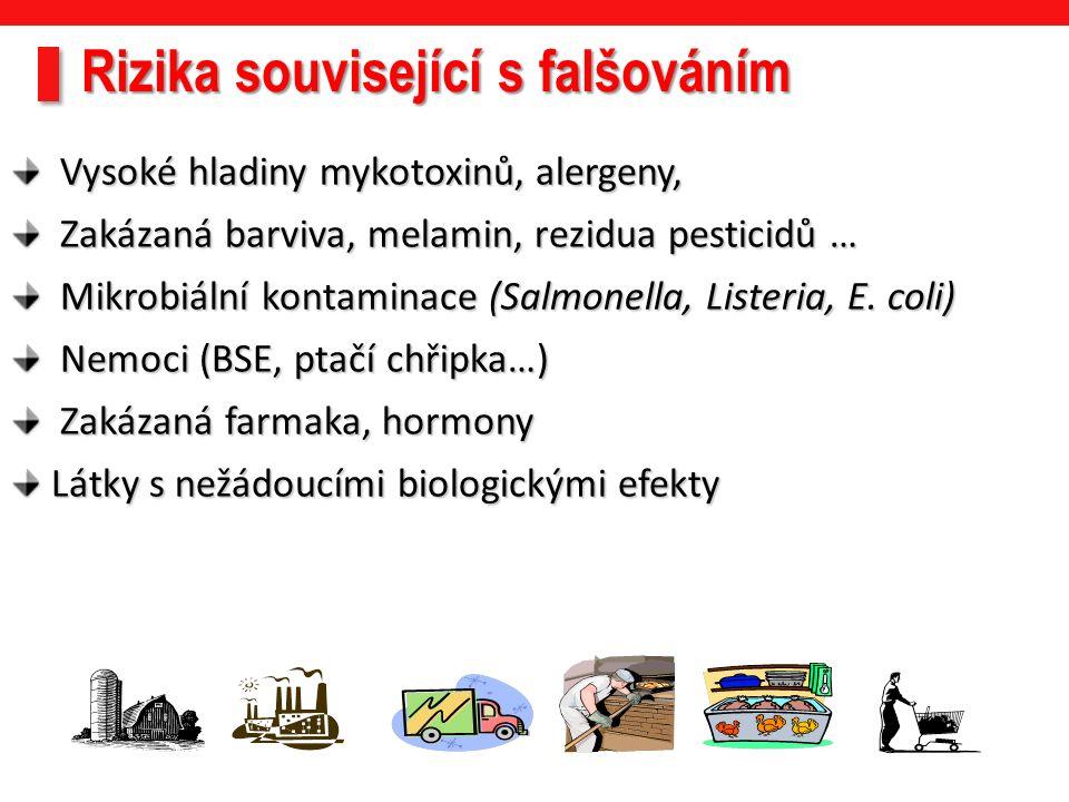 Vysoké hladiny mykotoxinů, alergeny, Vysoké hladiny mykotoxinů, alergeny, Zakázaná barviva, melamin, rezidua pesticidů … Zakázaná barviva, melamin, rezidua pesticidů … Mikrobiální kontaminace (Salmonella, Listeria, E.