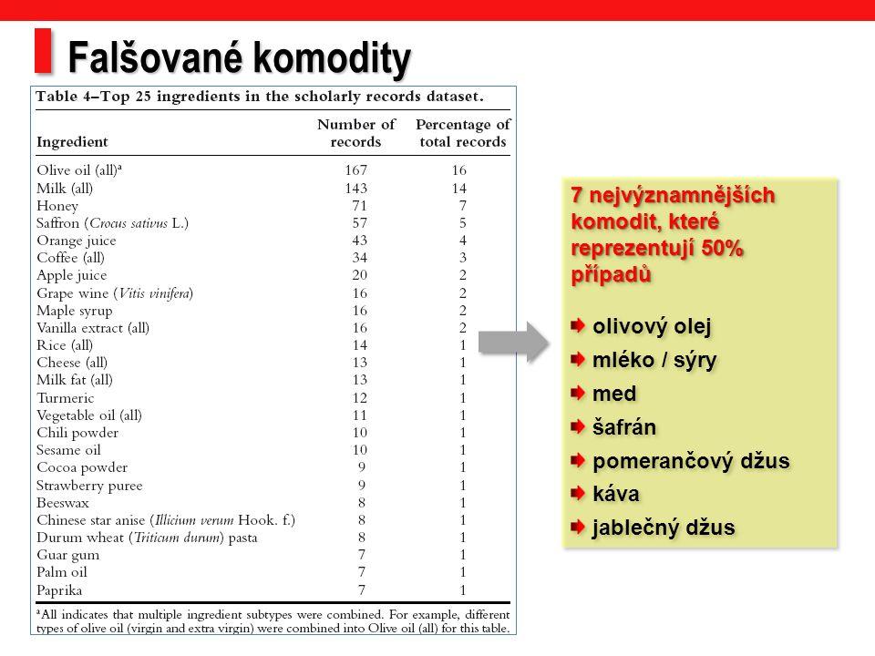 7 nejvýznamnějších komodit, které reprezentují 50% případů olivový olej mléko / sýry med šafrán pomerančový džus káva jablečný džus 7 nejvýznamnějších komodit, které reprezentují 50% případů olivový olej mléko / sýry med šafrán pomerančový džus káva jablečný džus Falšované komodity