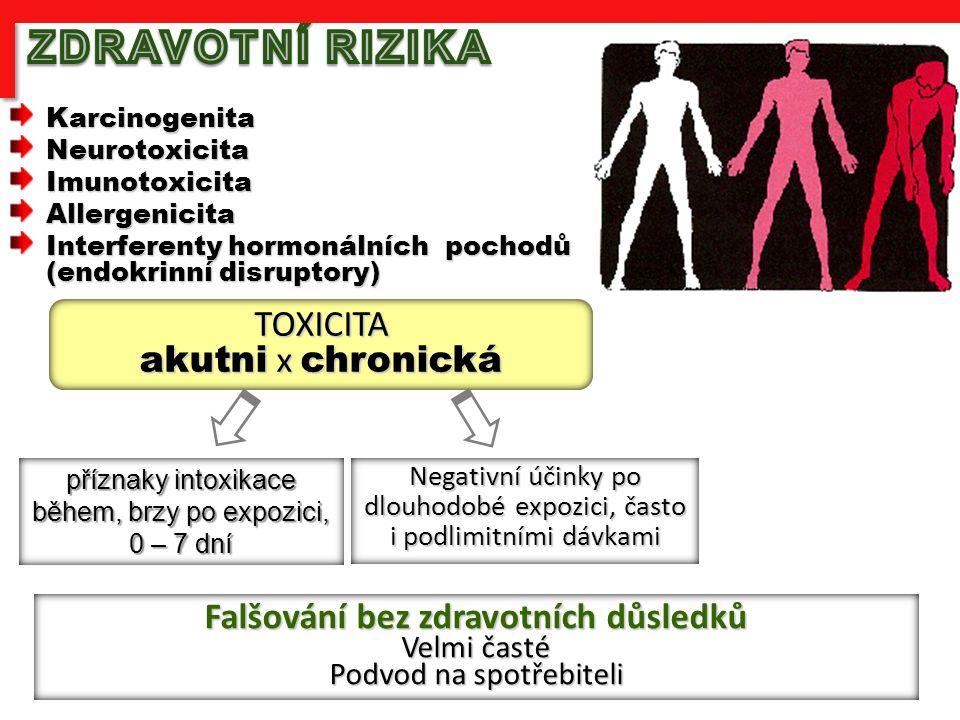 KarcinogenitaNeurotoxicitaImunotoxicitaAllergenicita Interferenty hormonálních pochodů (endokrinní disruptory) TOXICITA akutni x chronická příznaky intoxikace během, brzy po expozici, 0 – 7 dní Negativní účinky po dlouhodobé expozici, často i podlimitními dávkami Falšování bez zdravotních důsledků Velmi časté Podvod na spotřebiteli