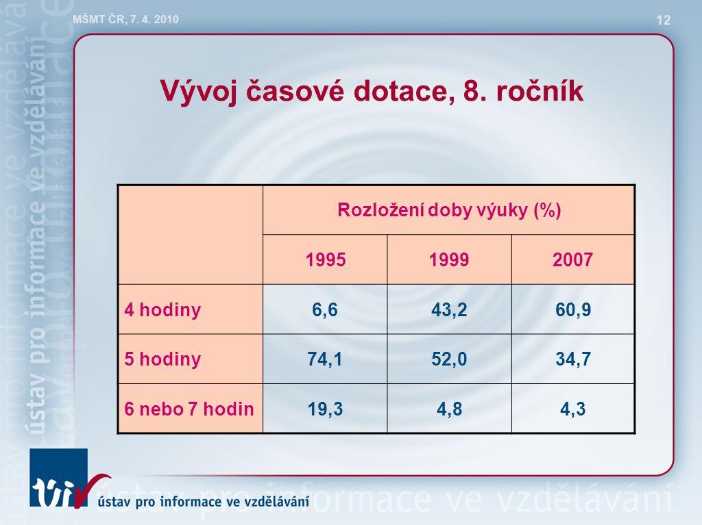 MŠMT ČR, 7. 4. 2010 12 Vývoj časové dotace, 8.