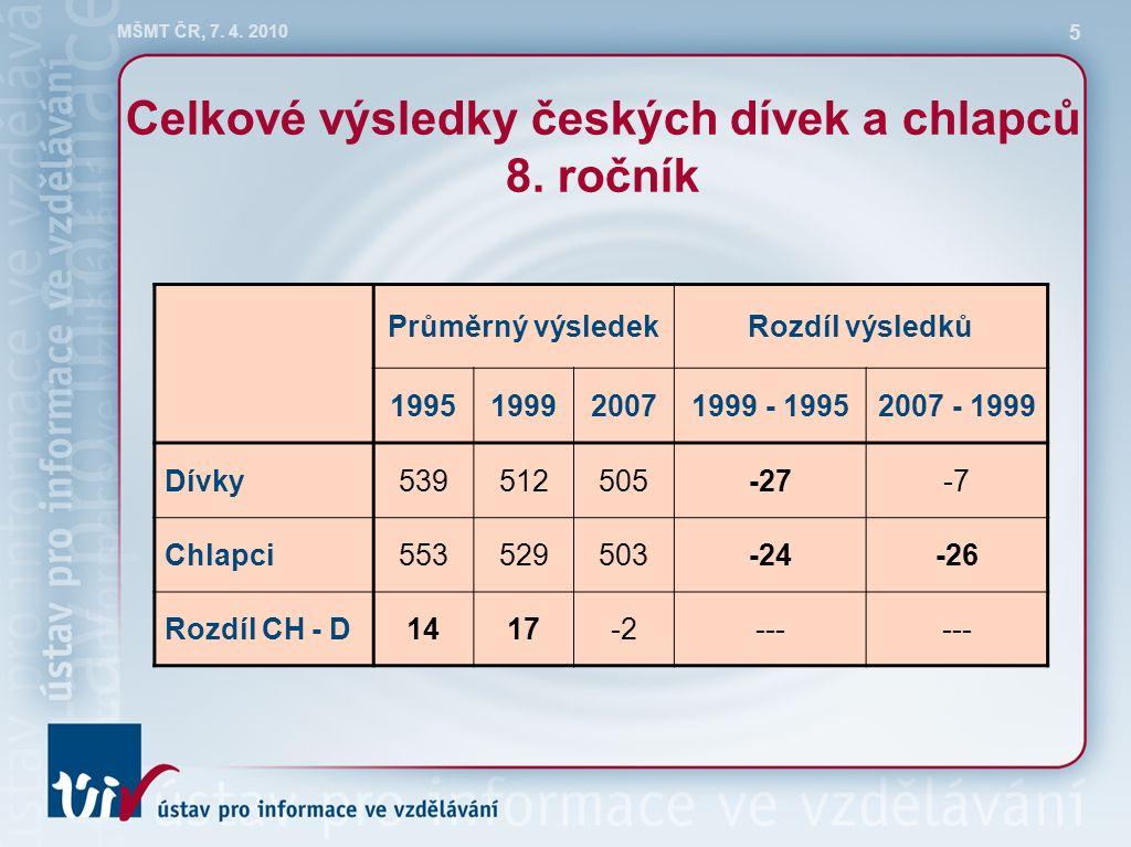MŠMT ČR, 7. 4. 2010 5 Celkové výsledky českých dívek a chlapců 8.