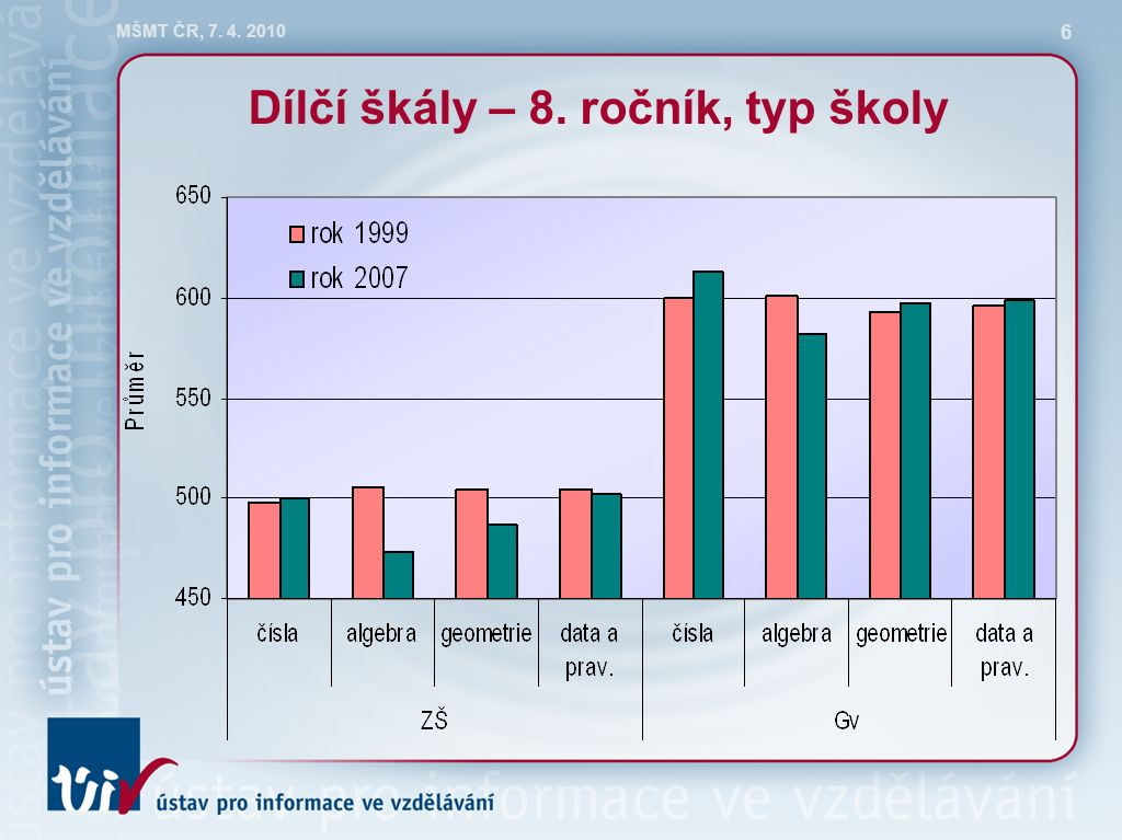 MŠMT ČR, 7. 4. 2010 6 Dílčí škály – 8. ročník, typ školy