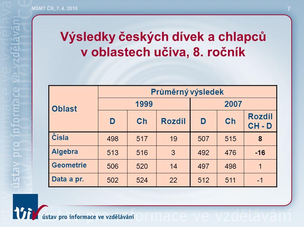 MŠMT ČR, 7. 4. 2010 7 Výsledky českých dívek a chlapců v oblastech učiva, 8.