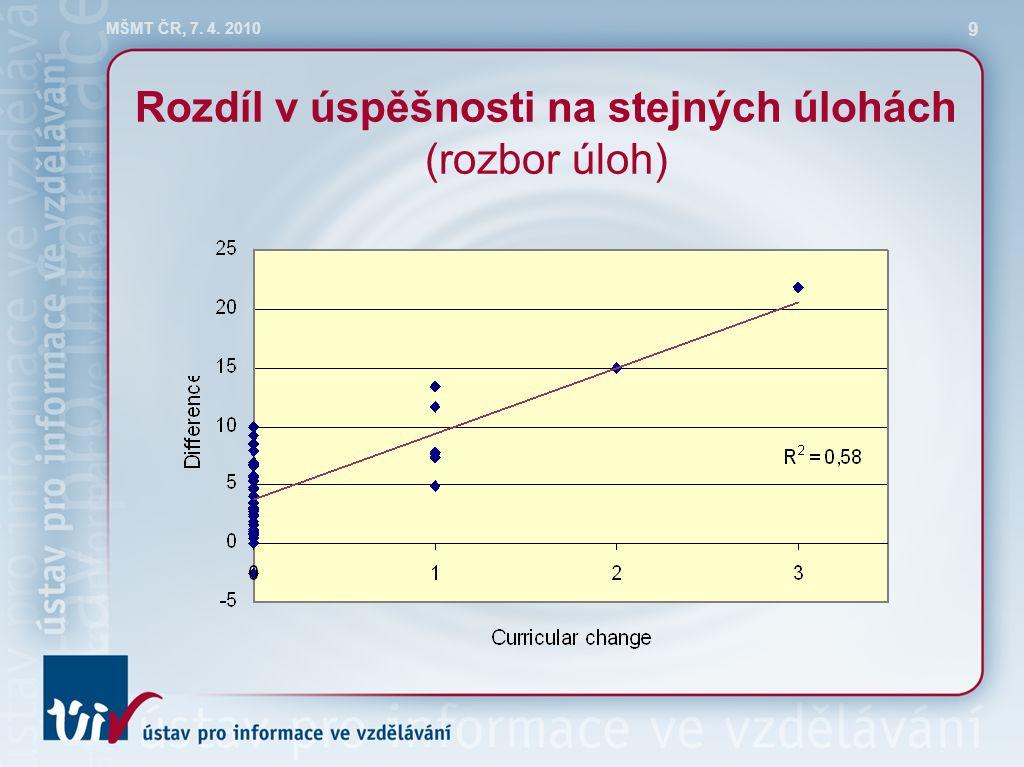 MŠMT ČR, 7. 4. 2010 9 Rozdíl v úspěšnosti na stejných úlohách (rozbor úloh)
