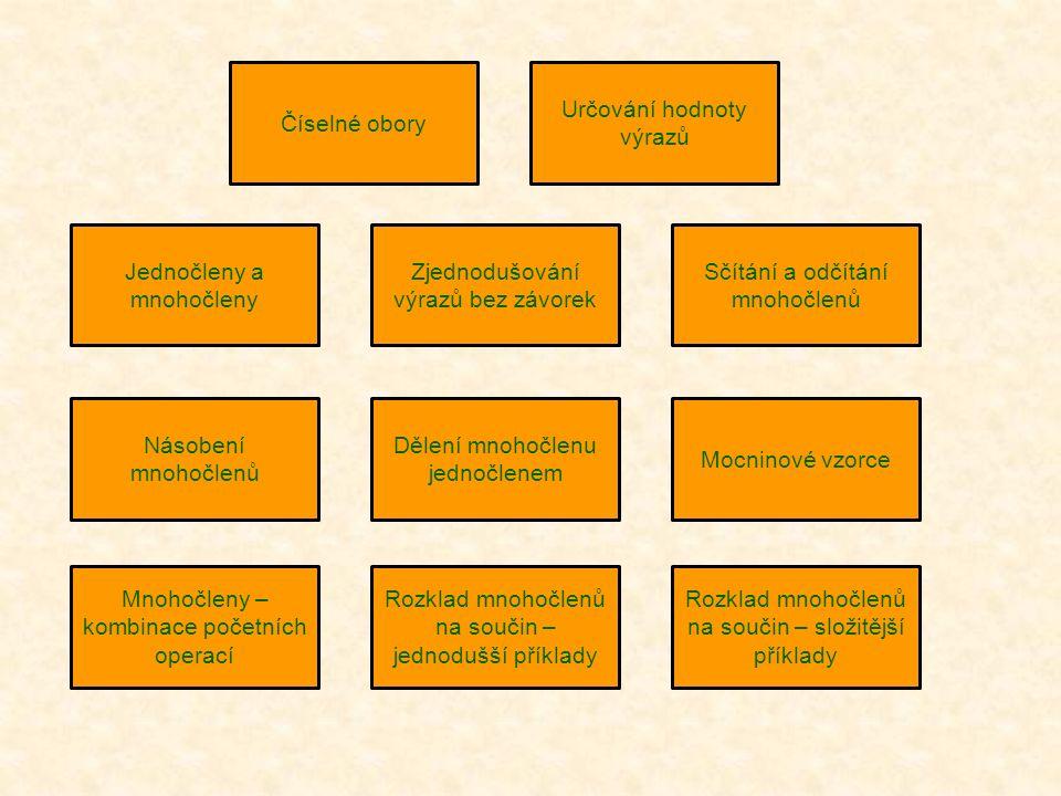 Číselné obory Určování hodnoty výrazů Jednočleny a mnohočleny Zjednodušování výrazů bez závorek Sčítání a odčítání mnohočlenů Násobení mnohočlenů Dělení mnohočlenu jednočlenem Mocninové vzorce Mnohočleny – kombinace početních operací Rozklad mnohočlenů na součin – jednodušší příklady Rozklad mnohočlenů na součin – složitější příklady